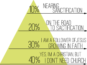 discipleship-pyramid