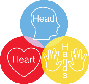 head-heart-hands concept